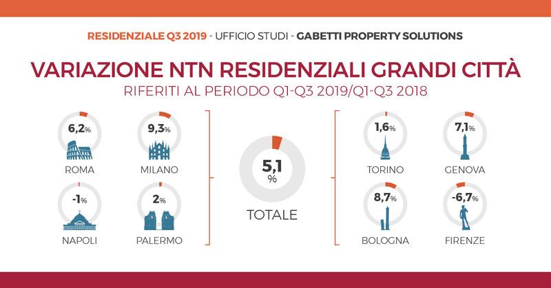 content_Mercato-residenziale-primi-nove-mesi-2019-numero-variazioni-grandi-citta