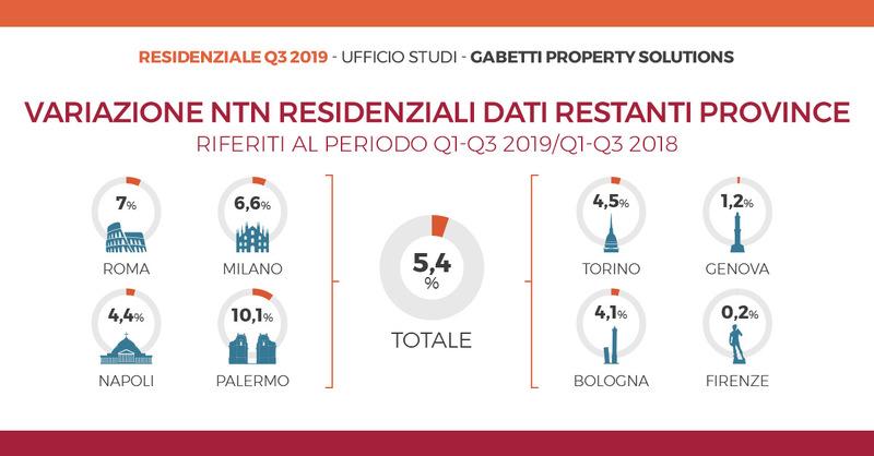 content_Mercato-residenziale-primi-nove-mesi-2019-numero-variazioni-restanti-province