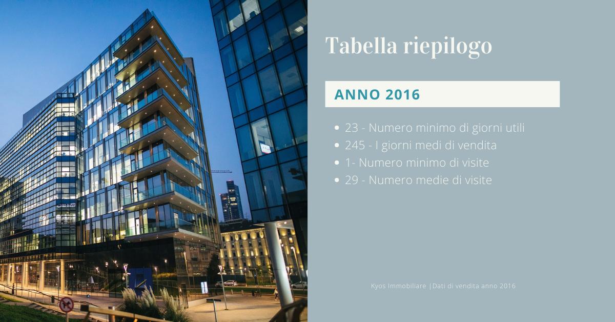 Statistiche vendite immobiliari Milano 2016